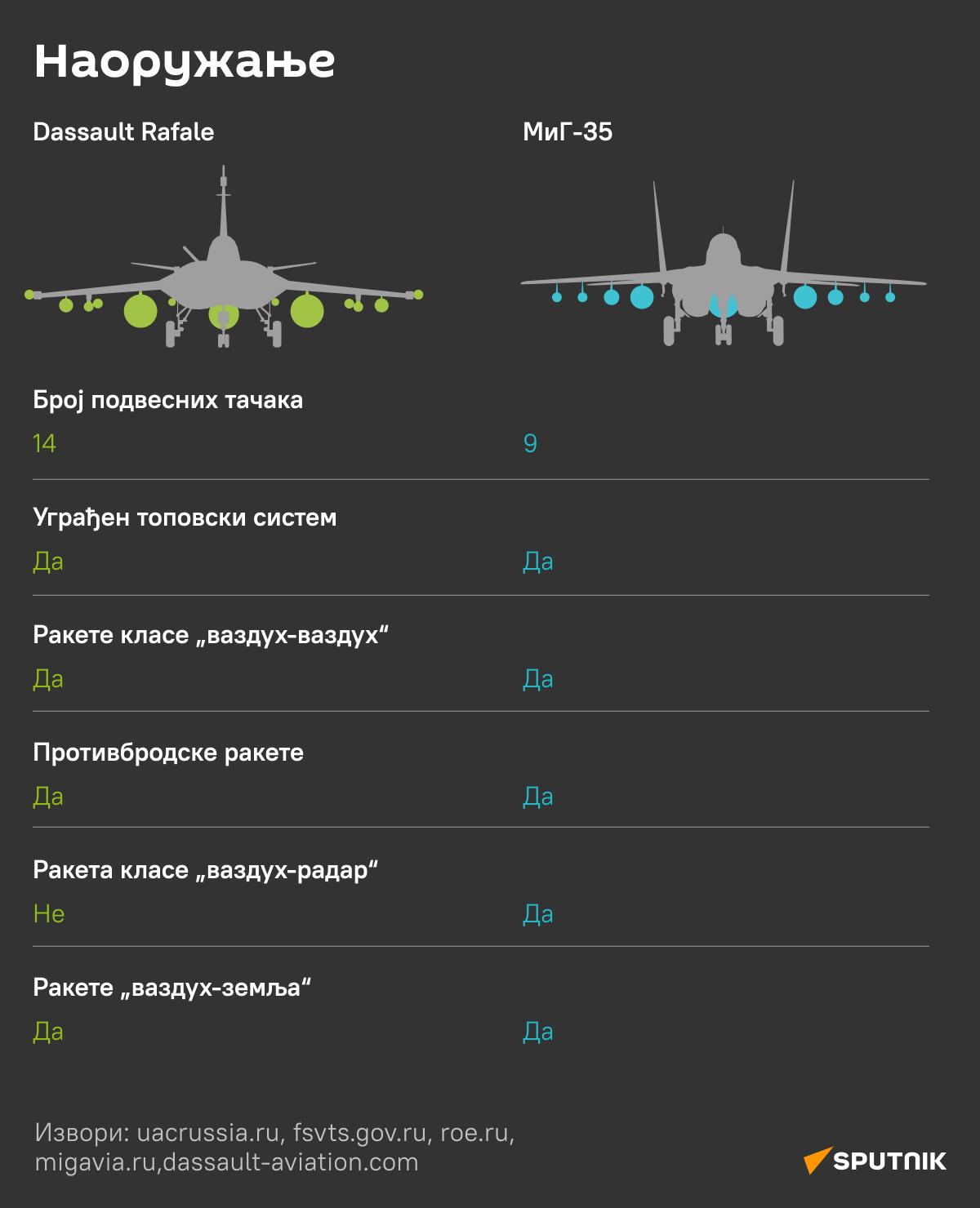 Rafal vs MiG 6 - Sputnik Srbija
