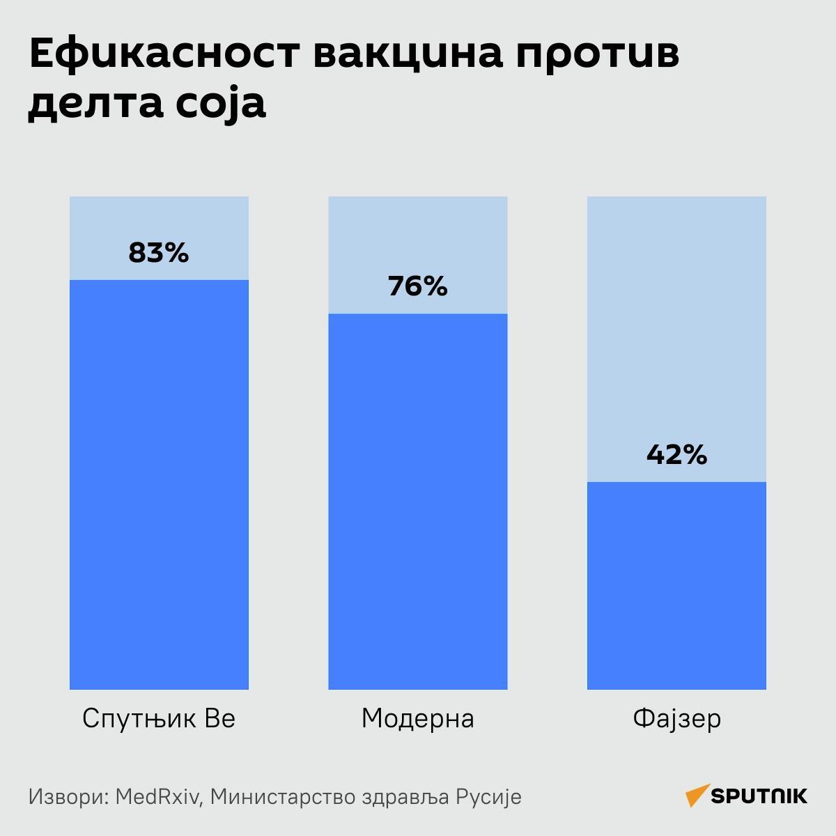 Ефикасност вакцина против делта соја - Sputnik Србија
