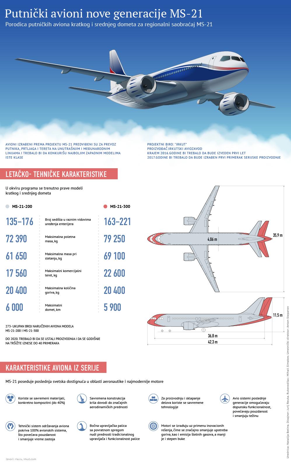 Ruski putnički avion nove generacije lat - Sputnik Srbija