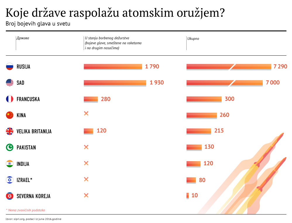Koje države raspolažu atomskim oružjem lat - Sputnik Srbija