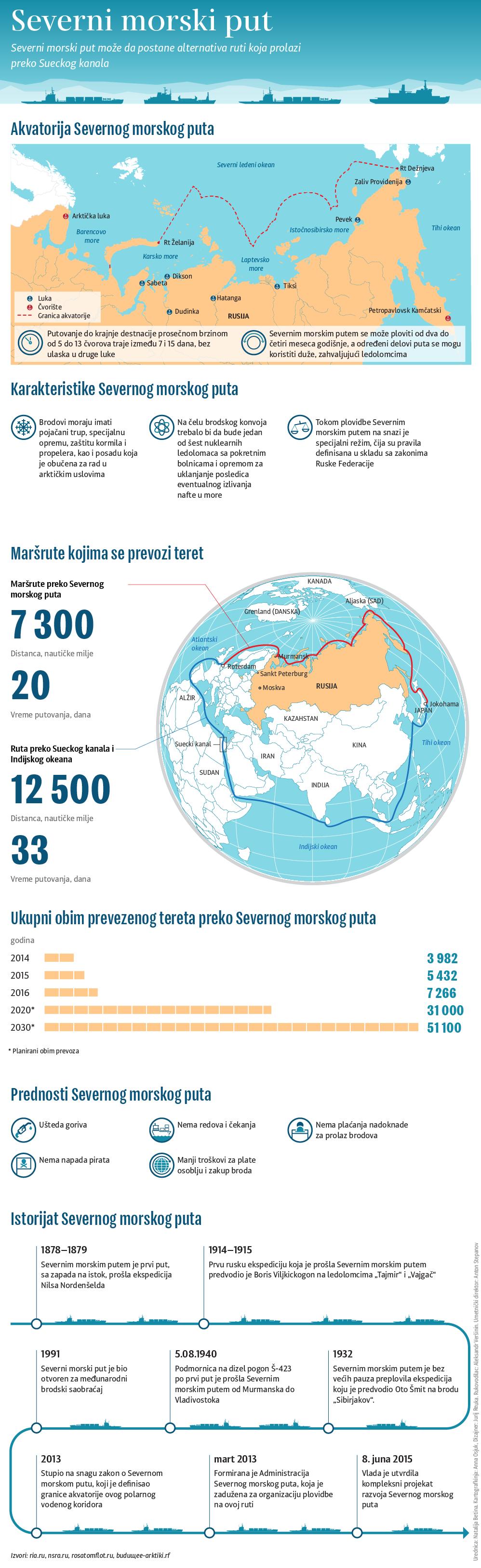 Severni morski put lat - Sputnik Srbija