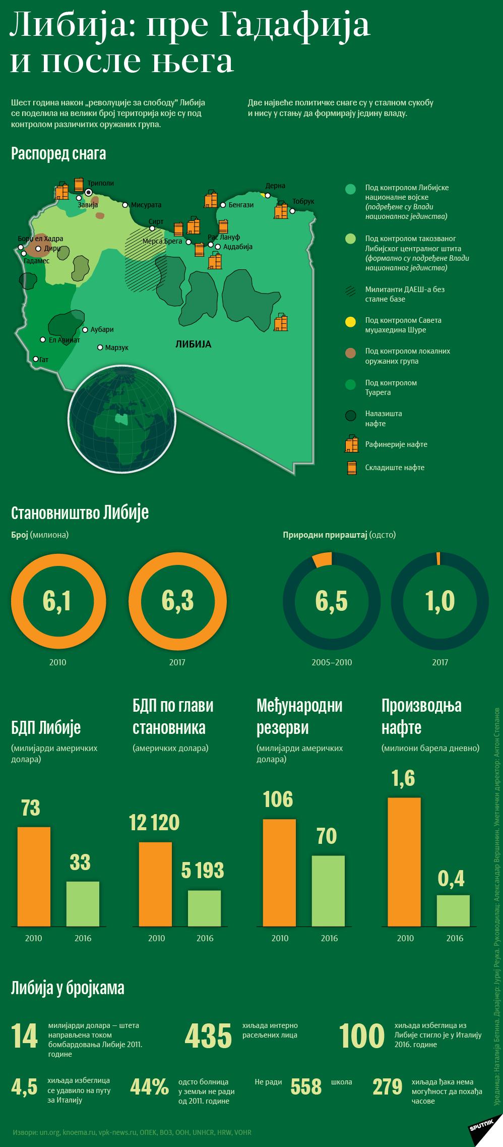 Либија: пре Гадафија и после њега - Sputnik Србија