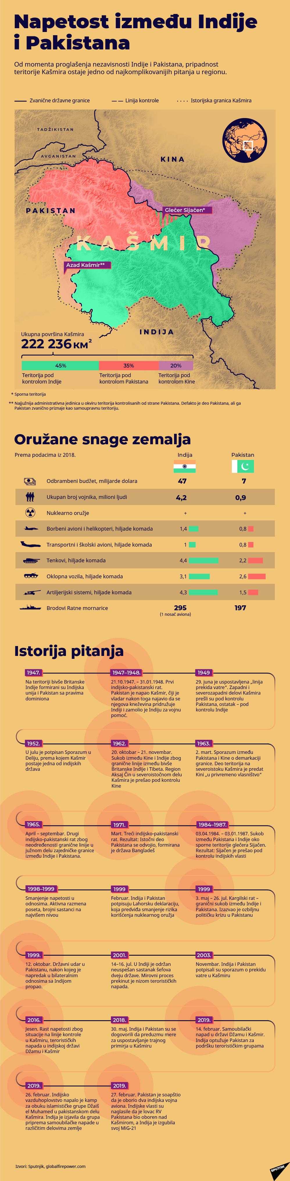Istorija indo-pakistanskih sukoba LAT. - Sputnik Srbija