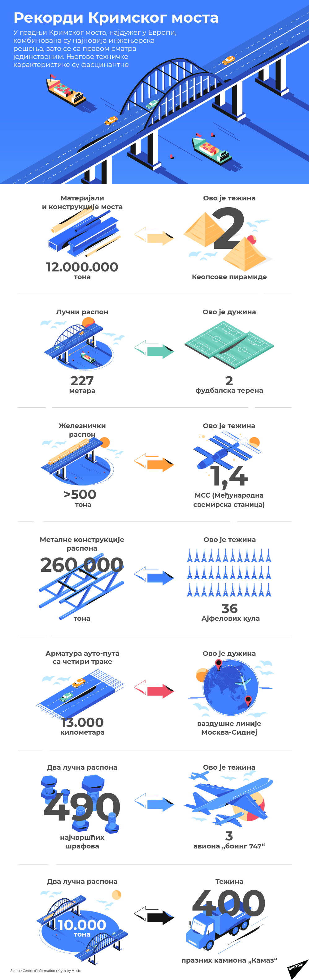 Рекорди Кримског моста - Sputnik Србија