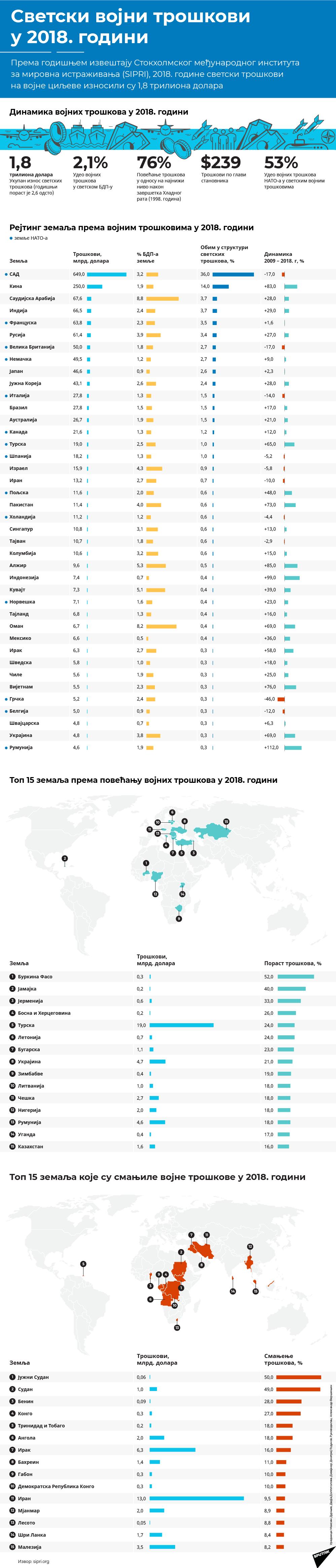 Светски рејтинг војних трошкова - Sputnik Србија