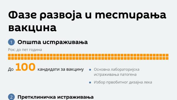 Развоj вакцина исправљено - Sputnik Србија
