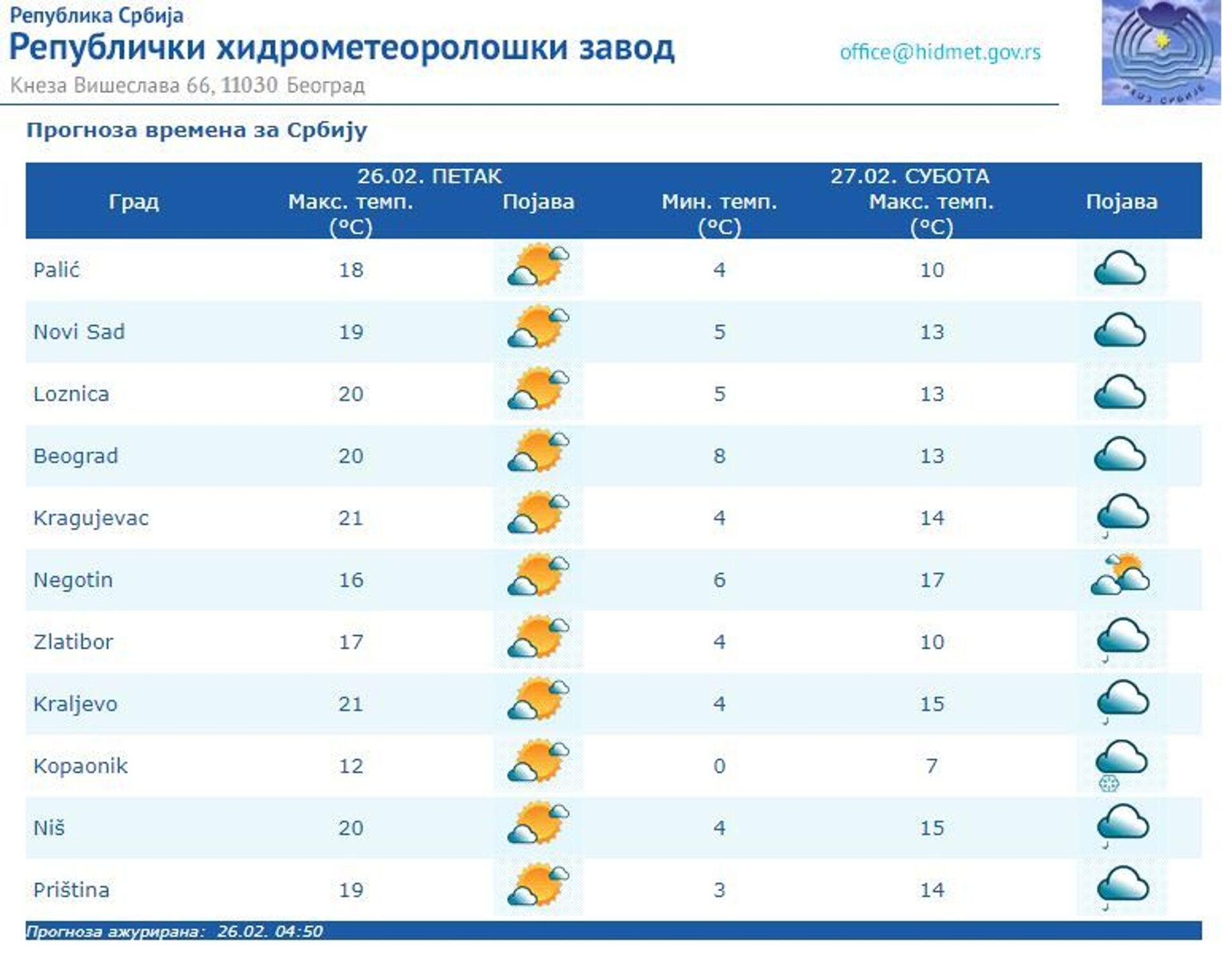 Време данас: Сунчано и топло, до 20 степени, за викенд хладније - Sputnik Србија, 1920, 26.02.2021
