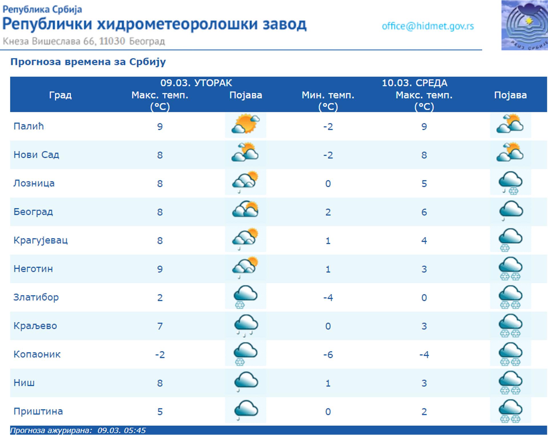 Време данас: Ујутро суво и хладно, после наоблачење, киша и снег, сутра хладније - Sputnik Србија, 1920, 09.03.2021
