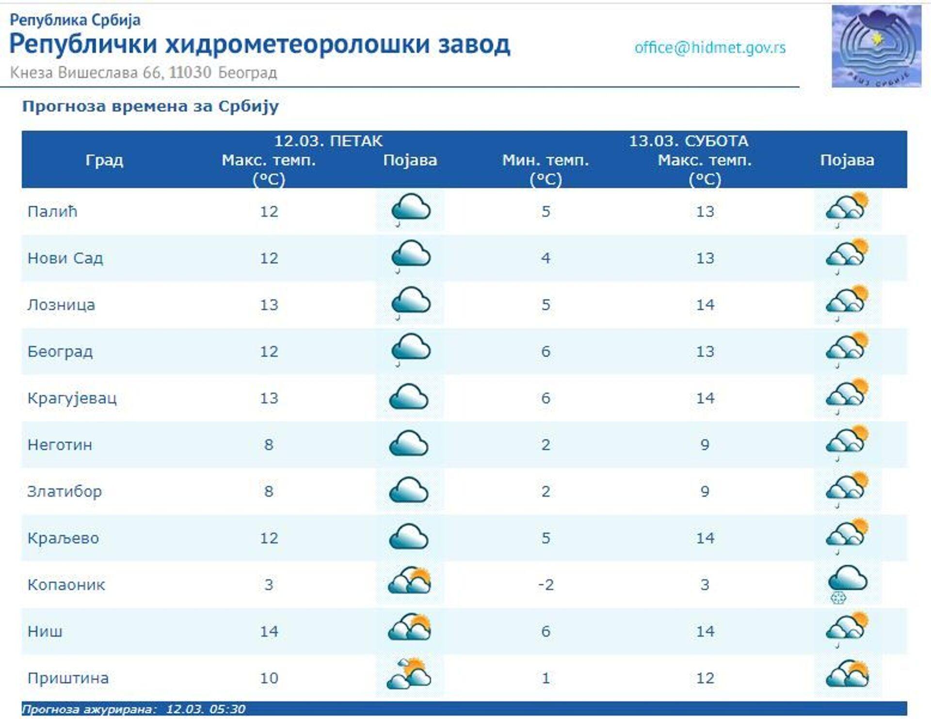 Време данас: Наоблачење, киша, до 14 степени, сутра мало топлије - Sputnik Србија, 1920, 12.03.2021
