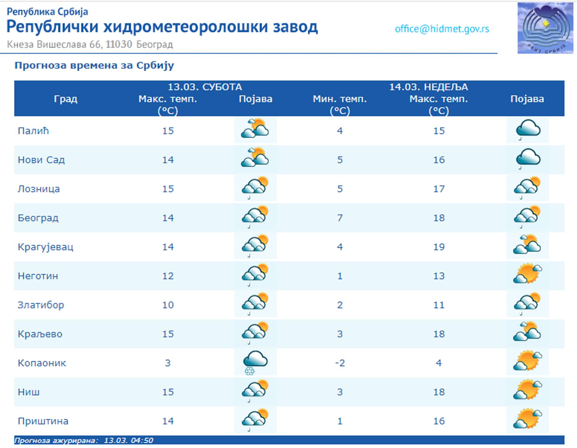 Време данас: Облачно и кишовито, сутра сунчано и топлије - Sputnik Србија, 1920, 13.03.2021