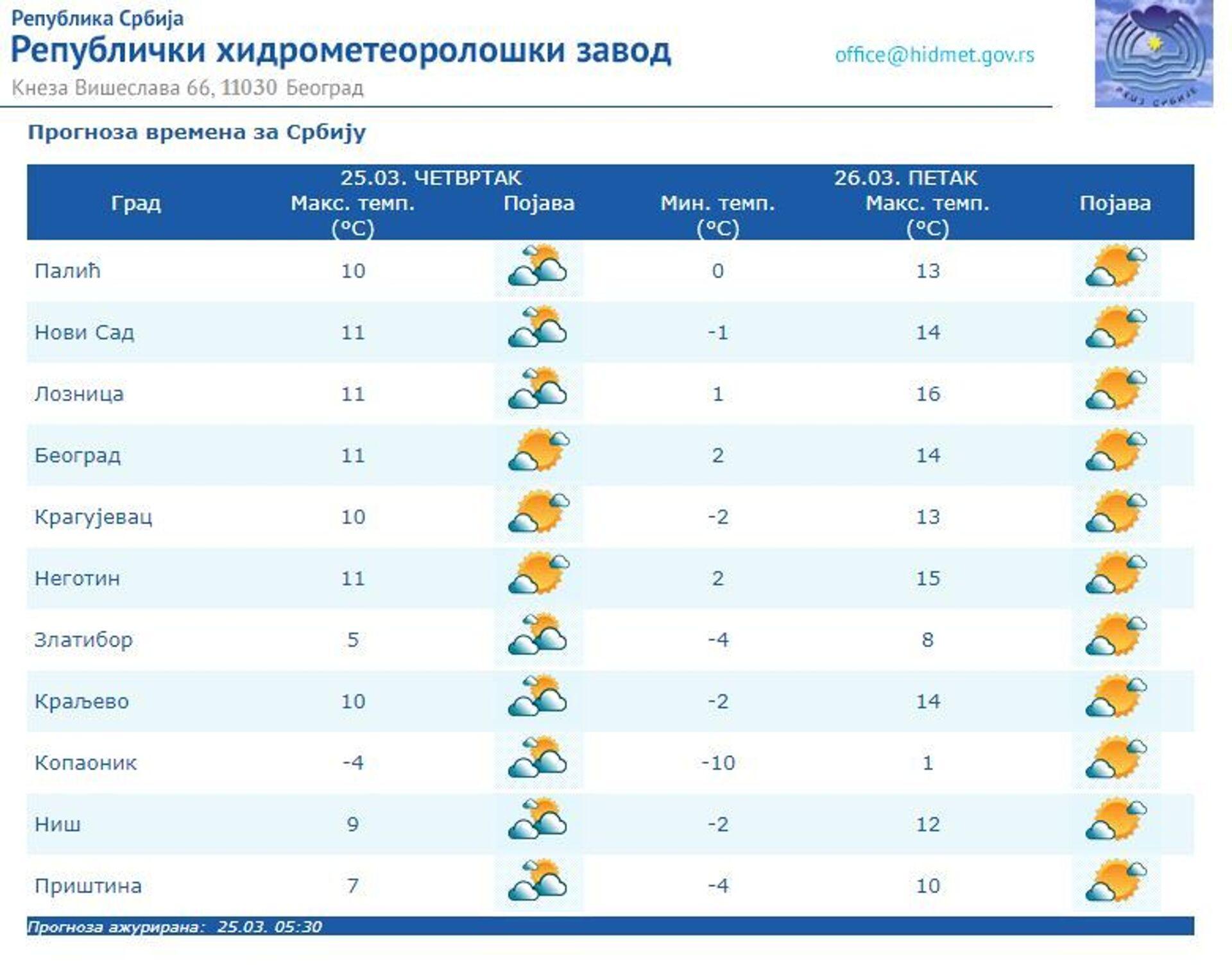 Vreme danas: Ujutru hladno, tokom dana pretežno sunčano, sutra toplo - Sputnik Srbija, 1920, 25.03.2021