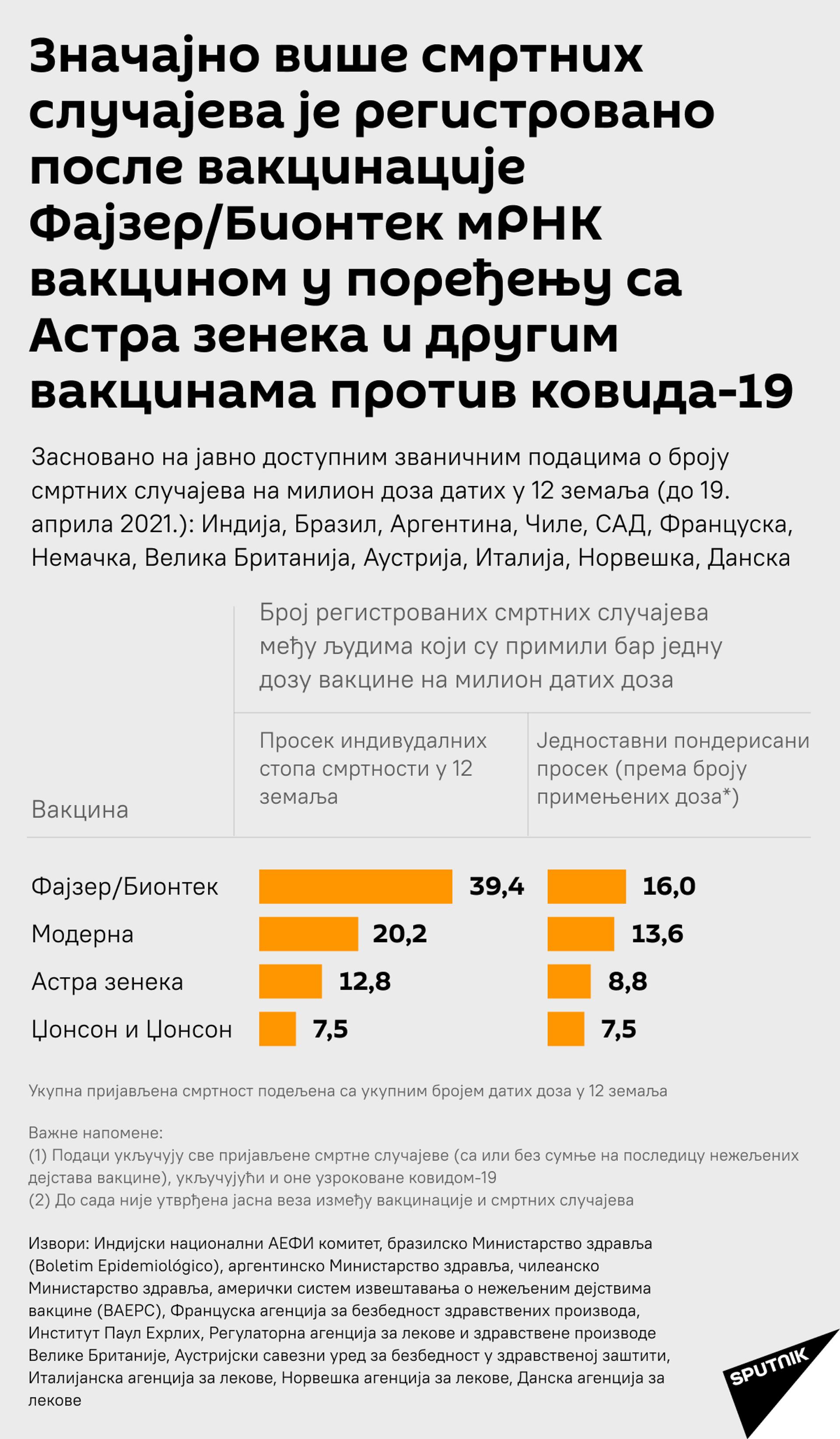 """Da li """"Fajzer"""" nišani druge vakcine skrivajući sopstveni dosije o bezbednosti? - Sputnik Srbija, 1920, 23.04.2021"""