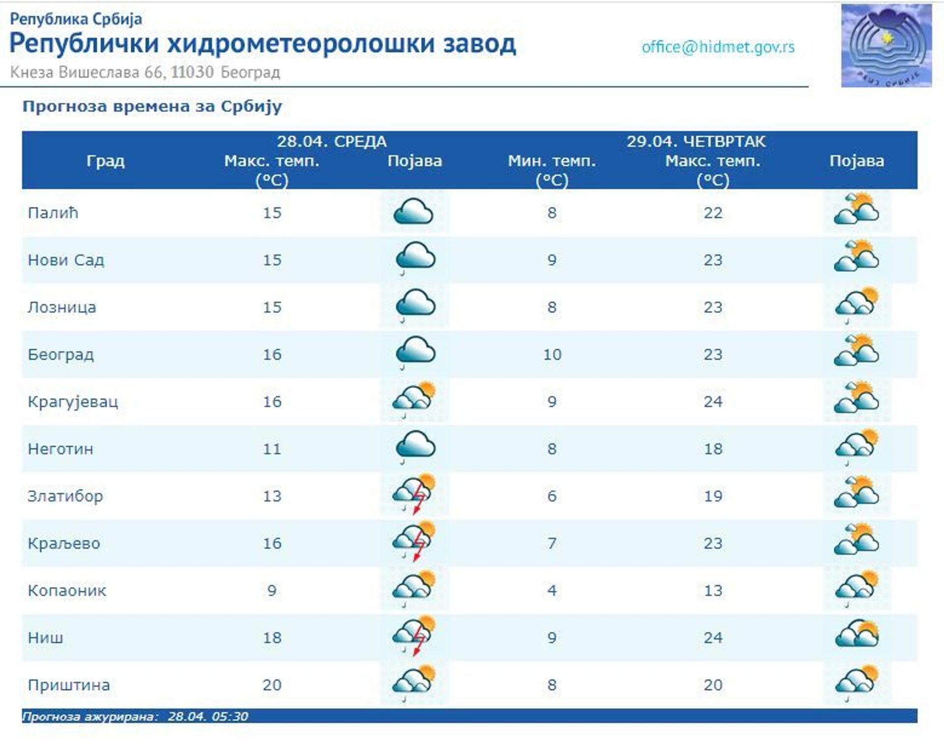 Vreme danas: Oblačno i toplije, sutra rast temperature - Sputnik Srbija, 1920, 28.04.2021