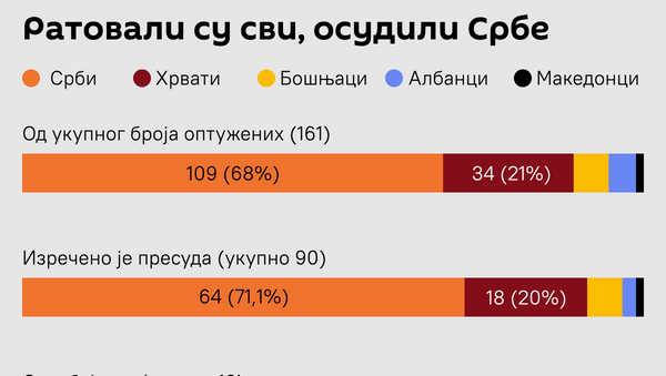 Пресуде Хага  - Sputnik Србија