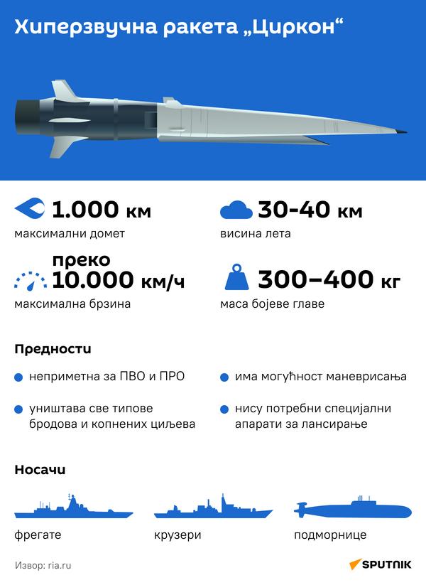 Infografika Raketa cirkon - Sputnik Srbija