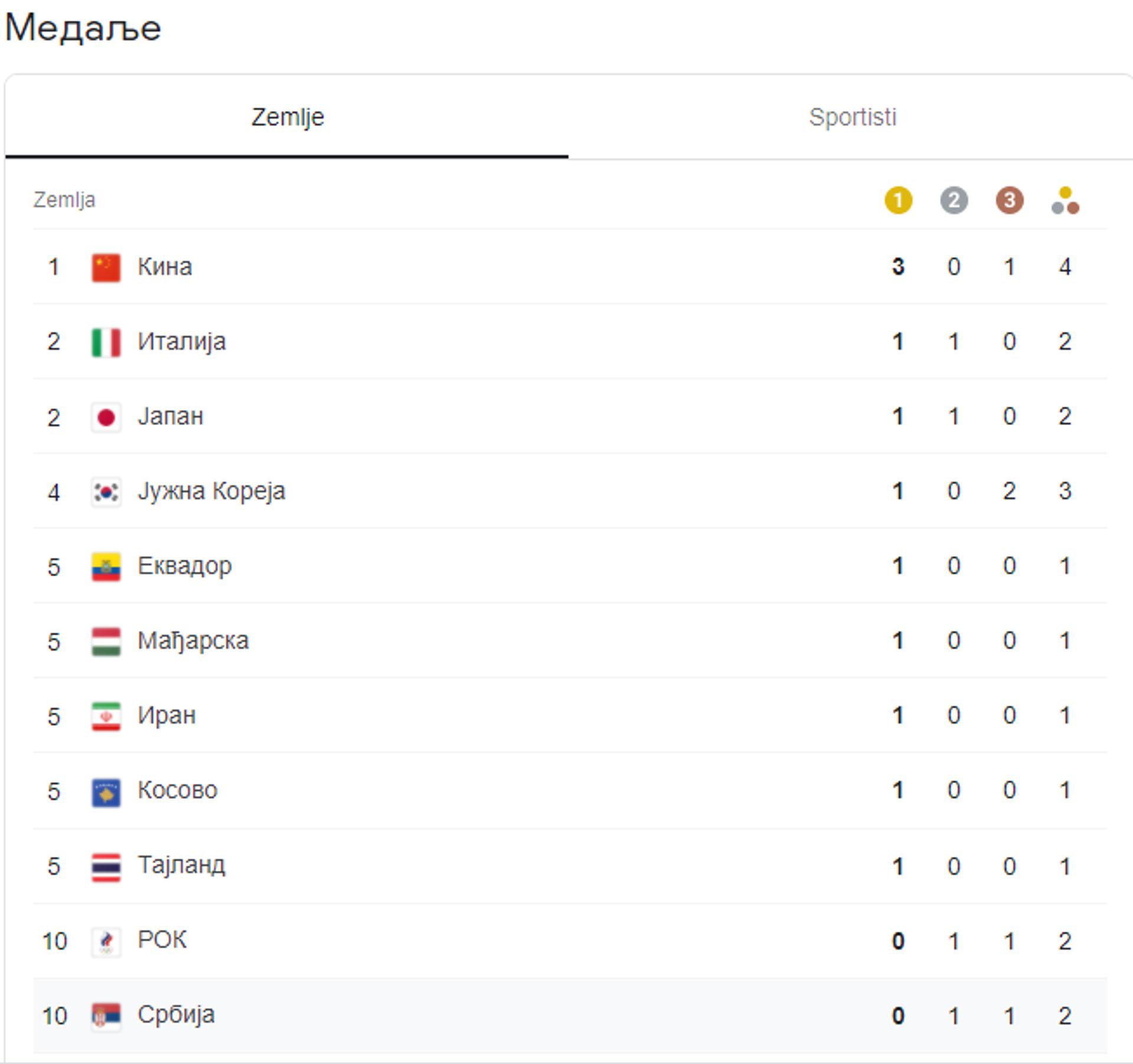 Пресек првог дана Олимпијских игара: Ко је освојио колико медаља - Sputnik Србија, 1920, 24.07.2021