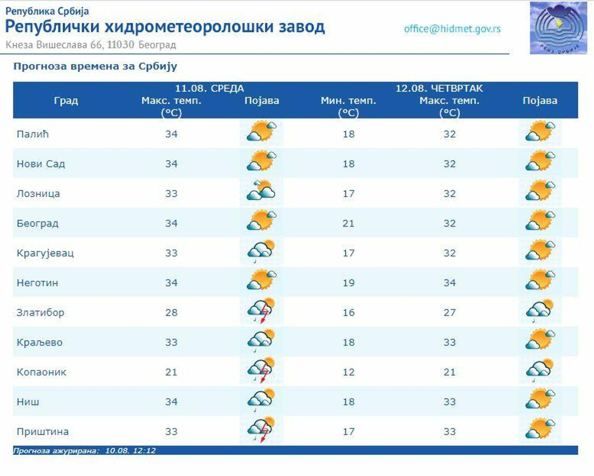 Временска прогноза за 11. август 2021. - Sputnik Србија, 1920, 11.08.2021