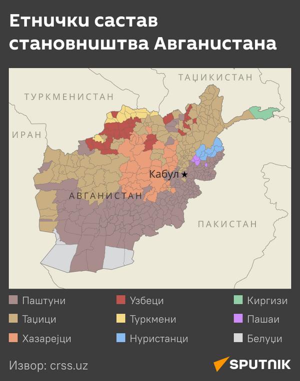Инфографика: Ко живи у Авганистану - Sputnik Србија