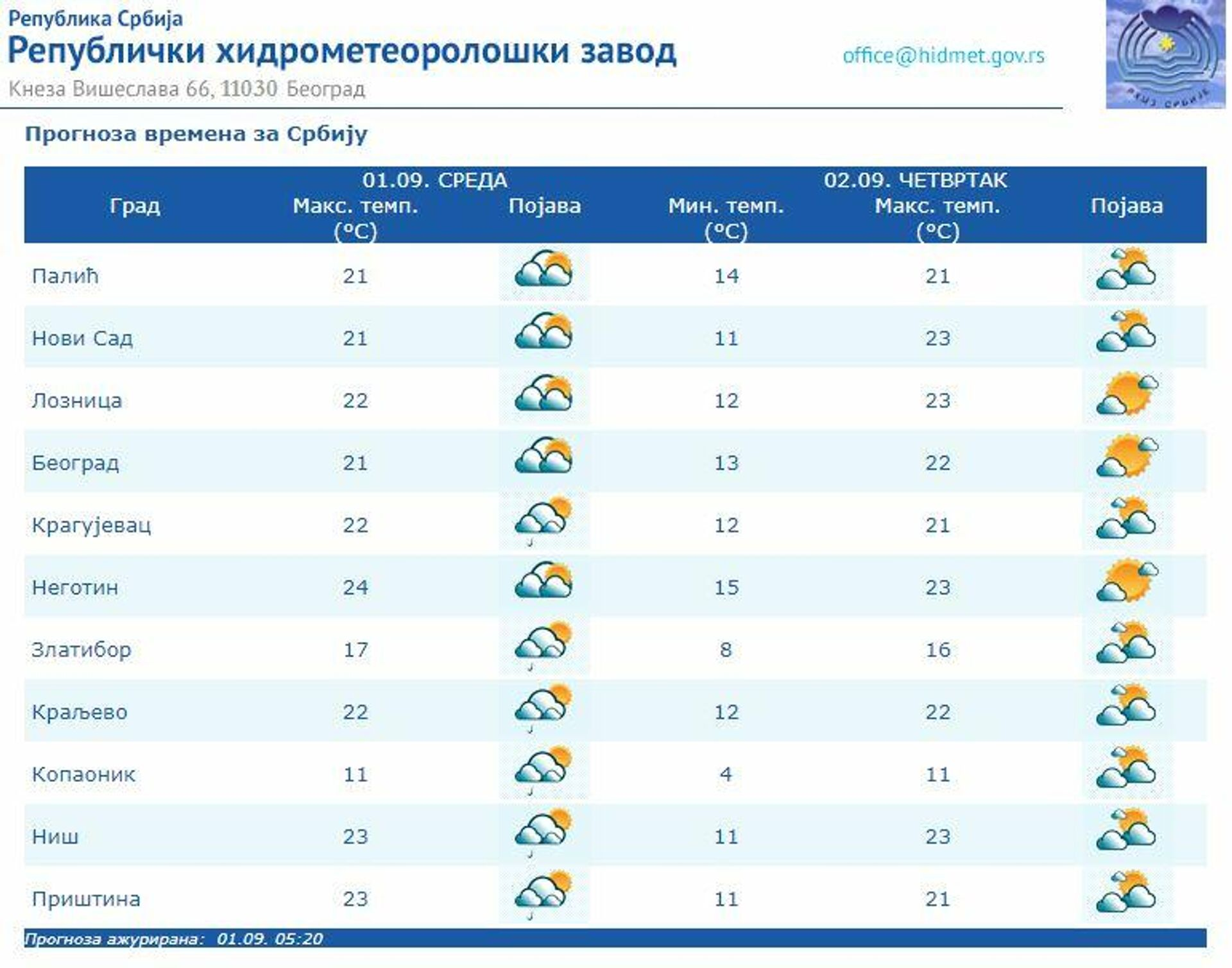 Vremenska prognoza za 1. septembar 2021. - Sputnik Srbija, 1920, 01.09.2021