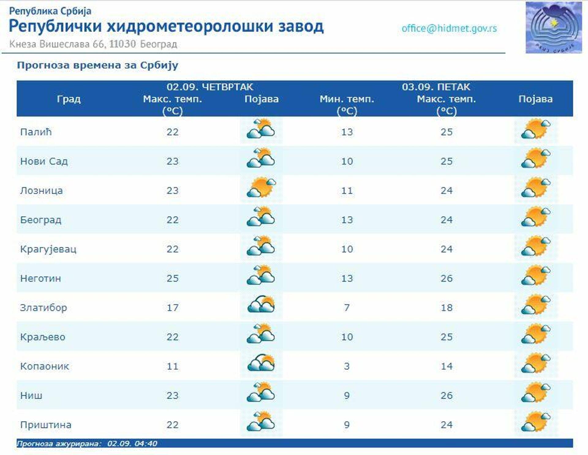 Vremenska prognoza za 2. septembar 2021. - Sputnik Srbija, 1920, 02.09.2021
