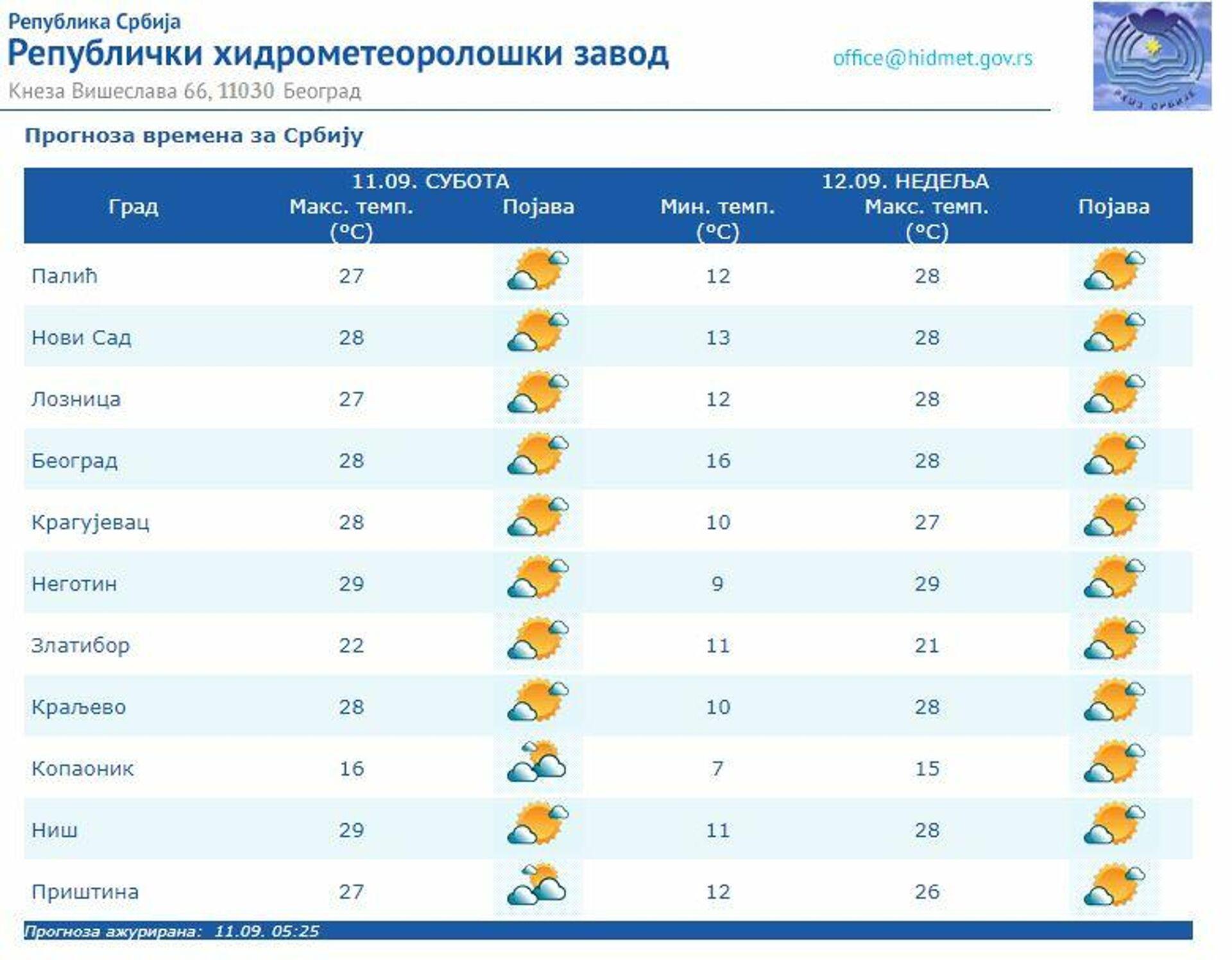 Vremenska prognoza za 11. 9. 2021. - Sputnik Srbija, 1920, 11.09.2021