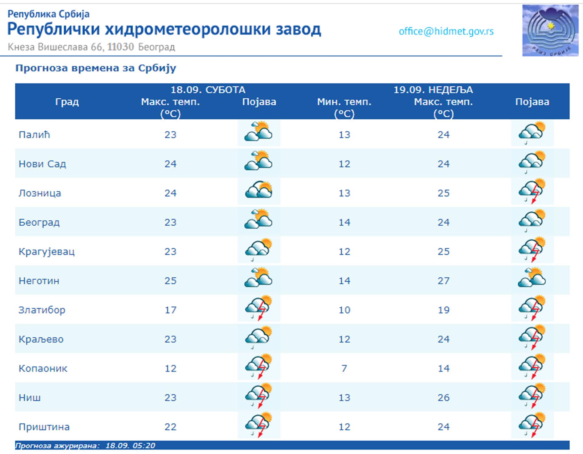 Vremenska prognoza u gradovima širom Srbije, subota, 18. septembar. - Sputnik Srbija, 1920, 18.09.2021