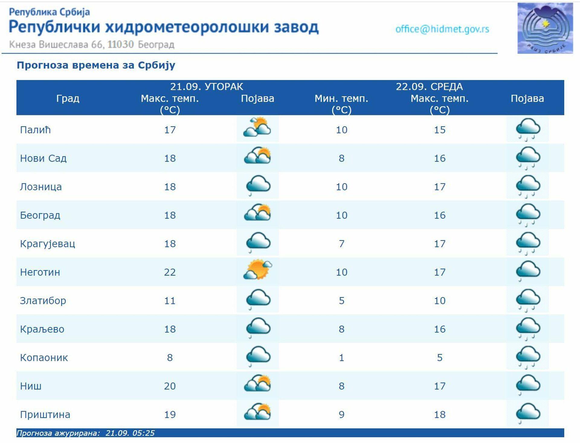 Временска прогноза за 21. септембар - Sputnik Србија, 1920, 21.09.2021