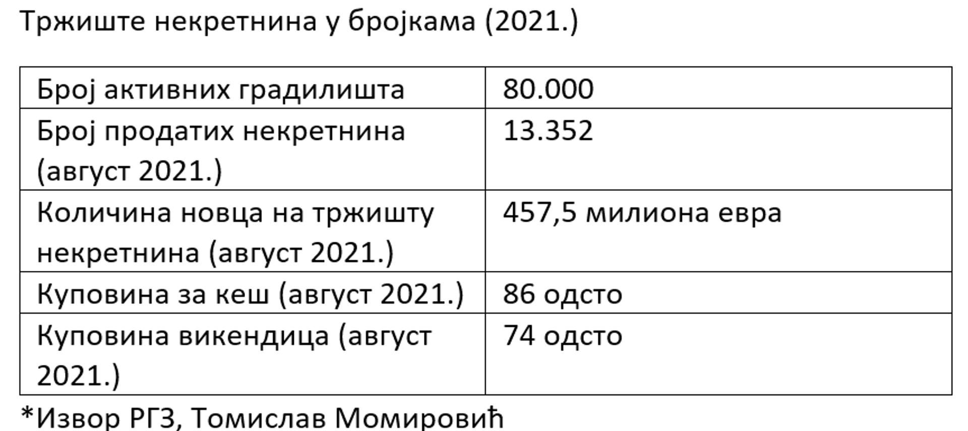 Табела, тржиште некретнина 2021. - Sputnik Србија, 1920, 25.09.2021
