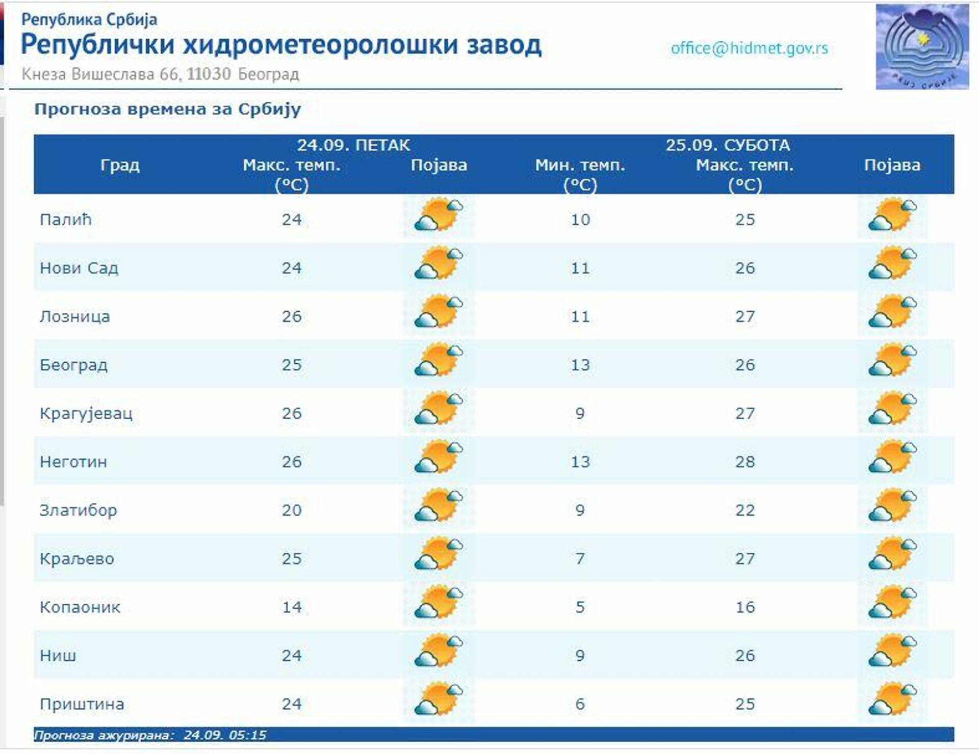 Временска прогноза за петак, 24. септембар - Sputnik Србија, 1920, 24.09.2021