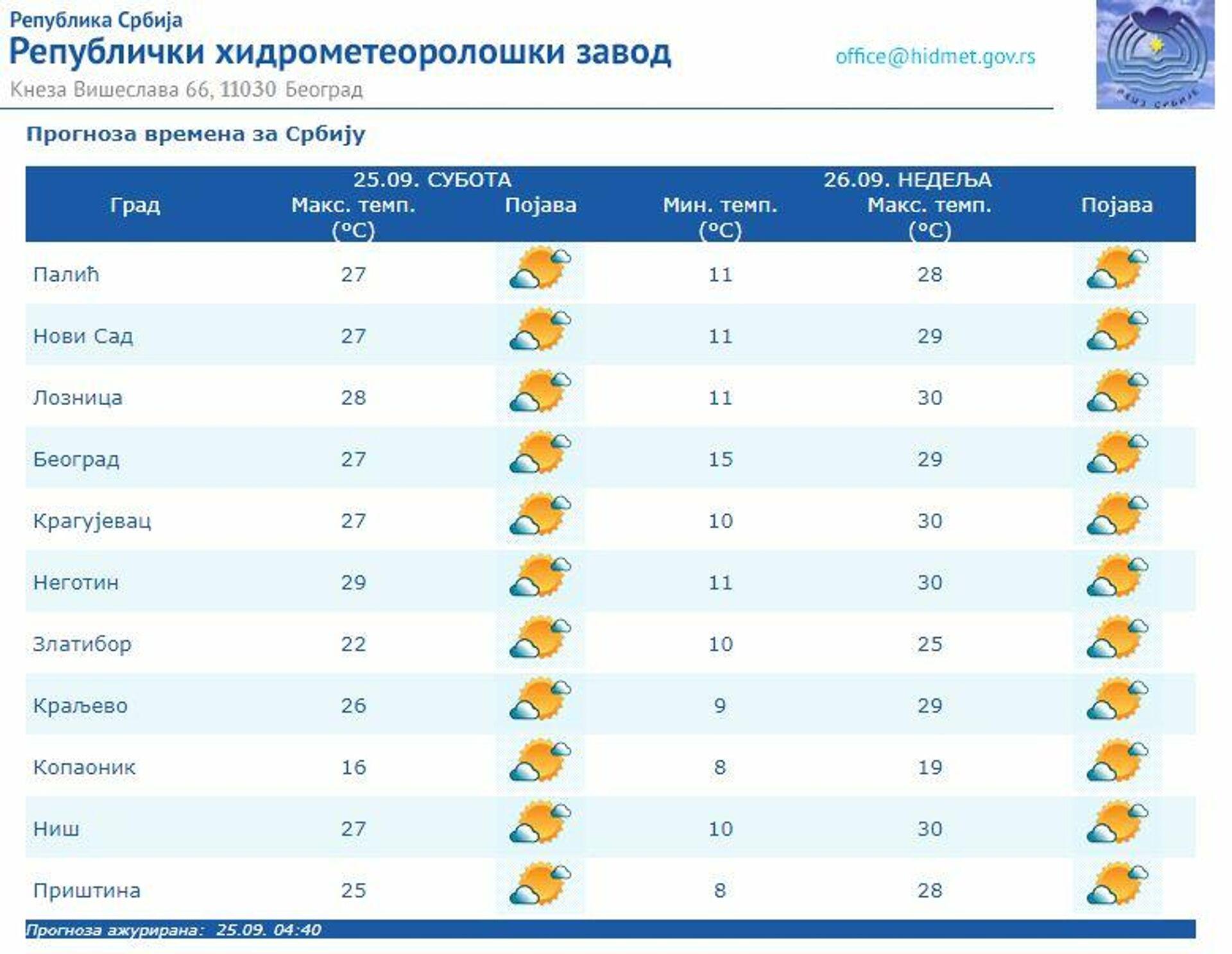 Vremenska prognoza za 25. septembar 2021. - Sputnik Srbija, 1920, 25.09.2021