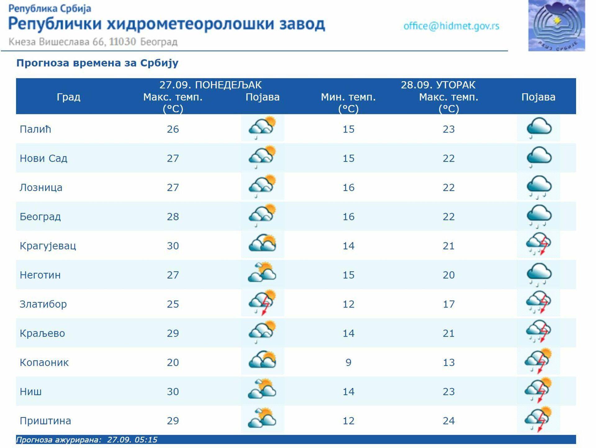 Временска прогноза за понедељак, 27. септембар - Sputnik Србија, 1920, 27.09.2021