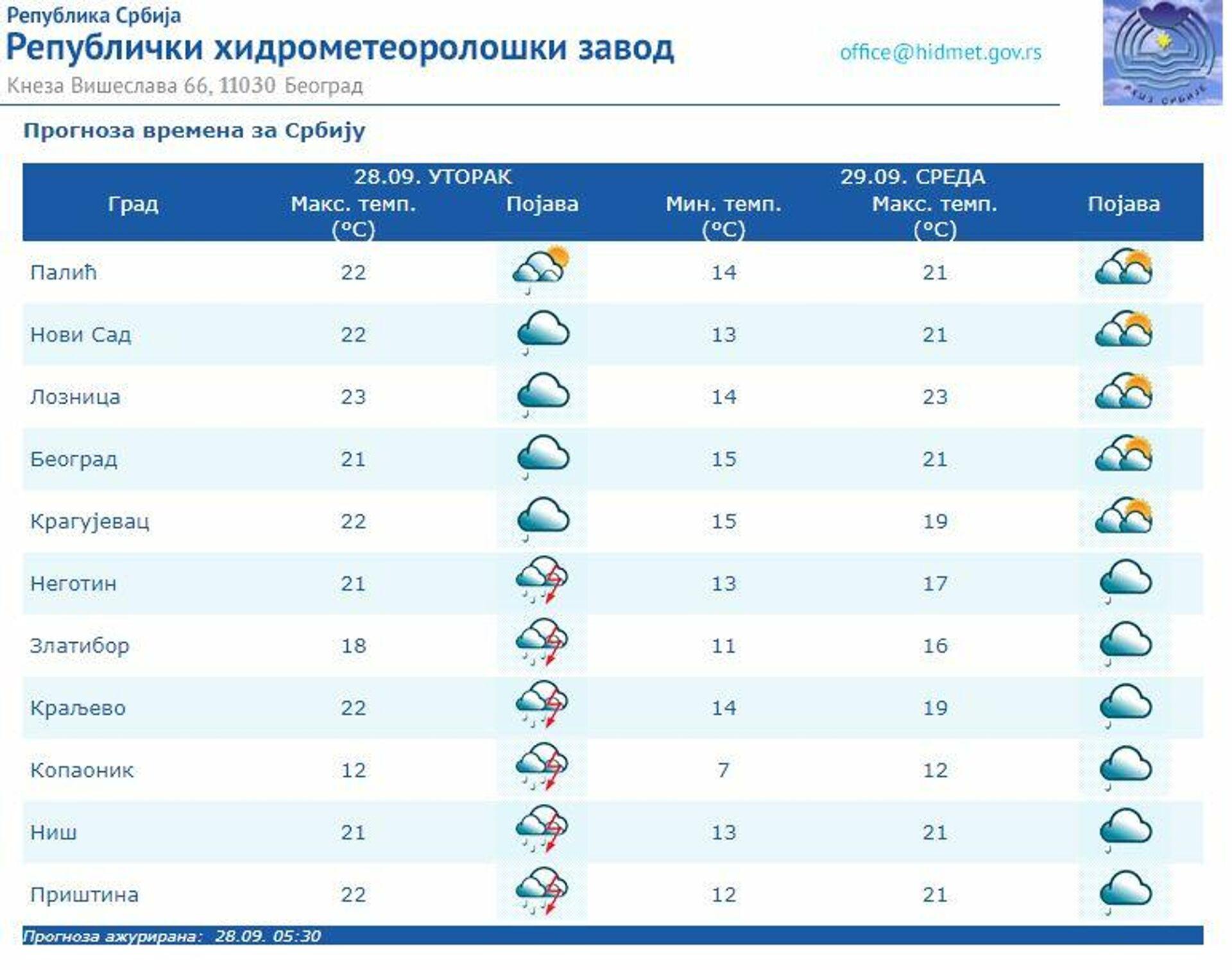 Vremenska prognoza za 28. 9. 2021. - Sputnik Srbija, 1920, 28.09.2021