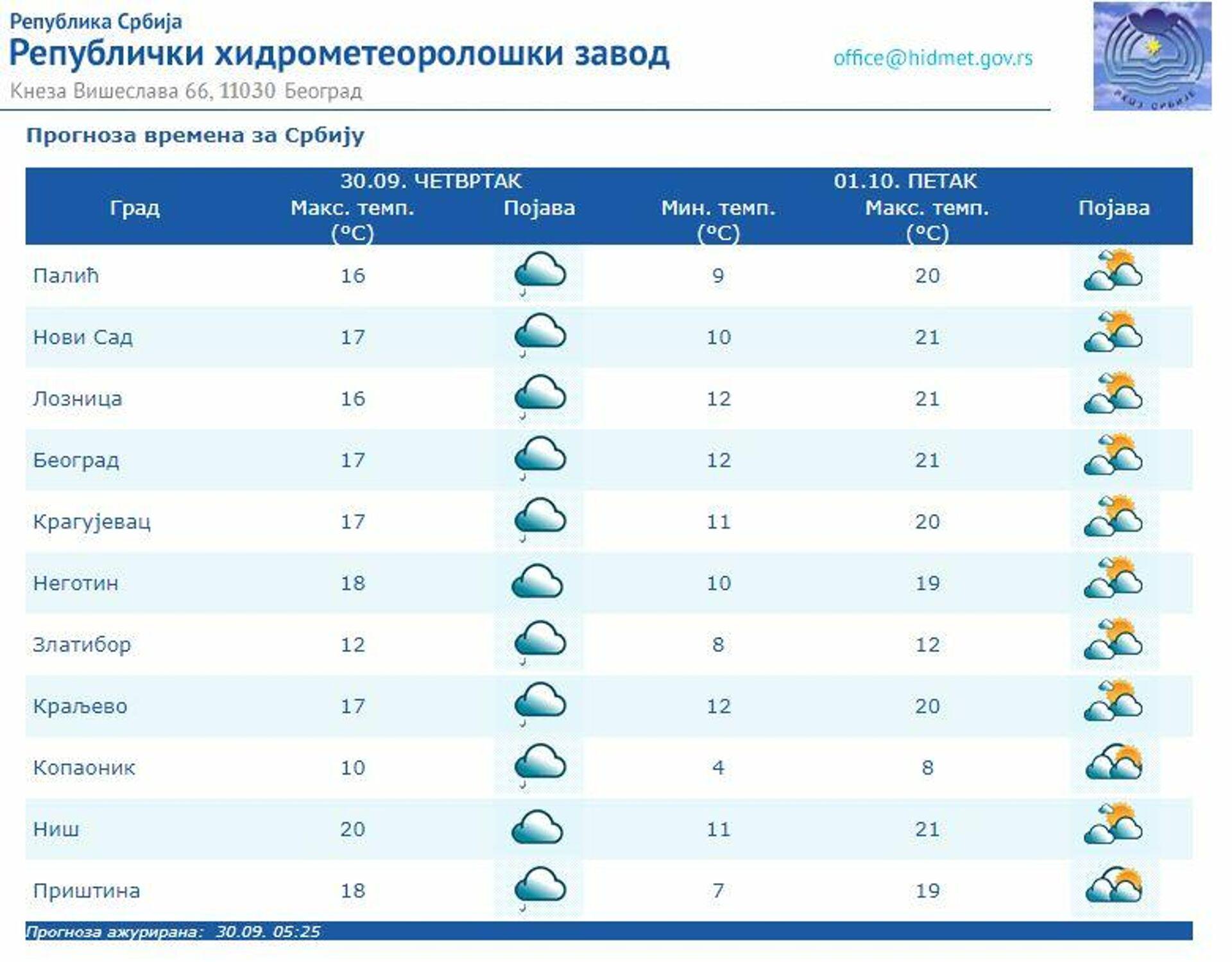Временска прогноза за 30. септембар 2021. - Sputnik Србија, 1920, 30.09.2021