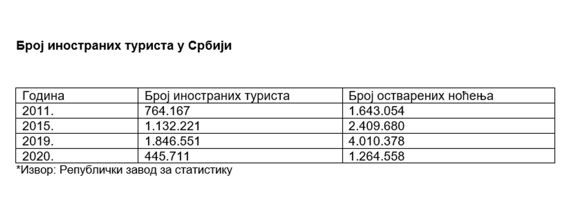 Broj inostranih turista u Srbiji - Sputnik Srbija, 1920, 09.10.2021