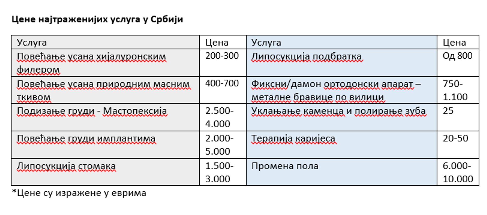 Cene najtraženijih medicinskih usluga u Srbiji - Sputnik Srbija, 1920, 09.10.2021
