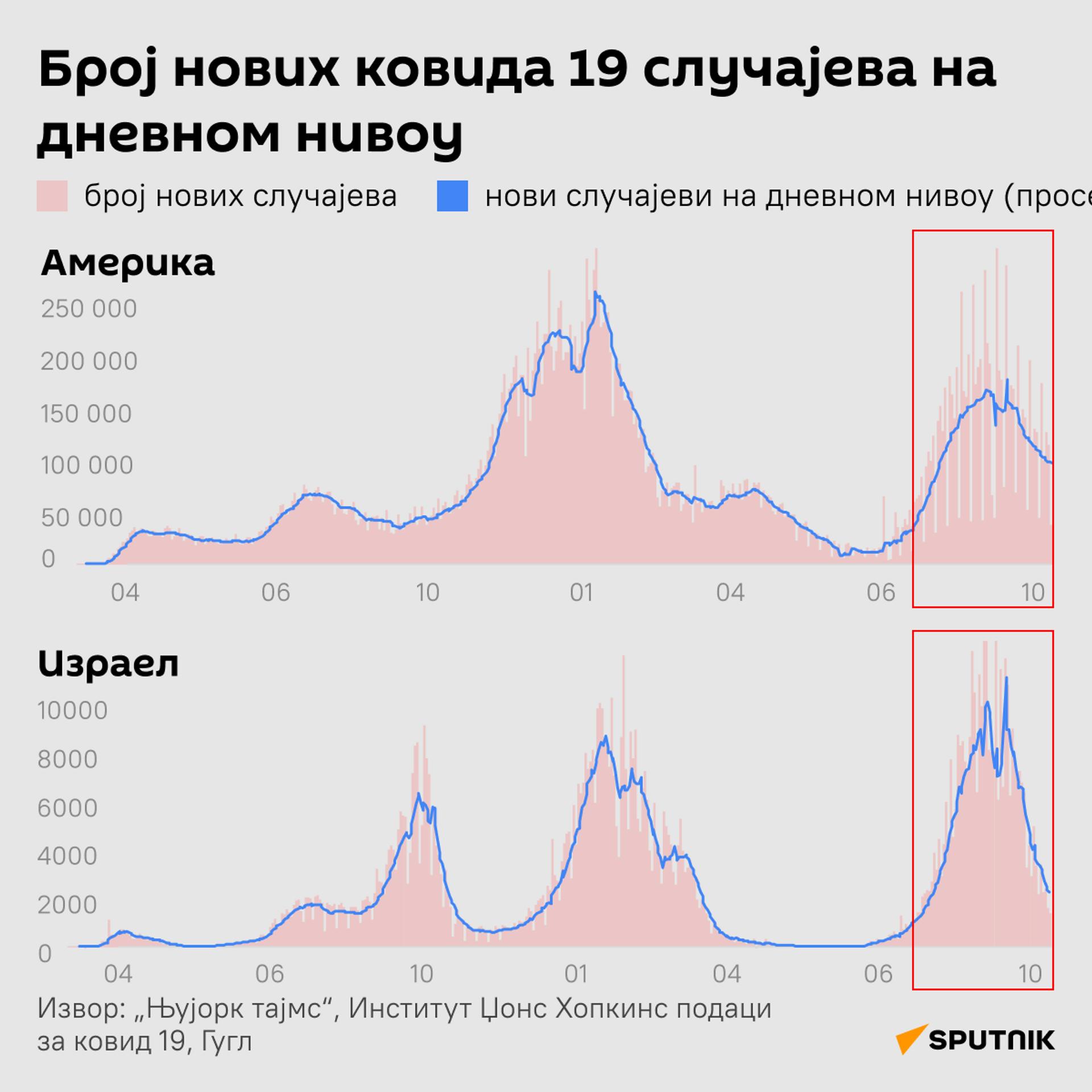 Инфографика Спутњик Лајт 2 - Sputnik Србија, 1920, 13.10.2021