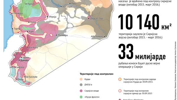 Резултати руске војне операције у Сирији - Sputnik Србија