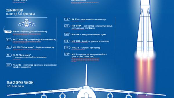 Ваздушно-космичке снаге Руске Федерације ћир - Sputnik Србија