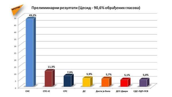 График - Sputnik Србија