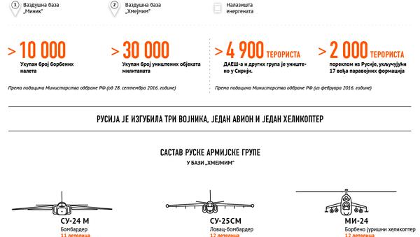 Rezultati ruske vojne operacije u Siriji - Sputnik Srbija