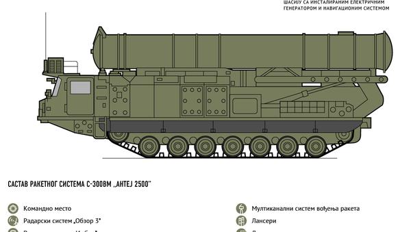 С-300 - Sputnik Србија