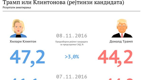 Клинтонова или Трамп - Sputnik Србија