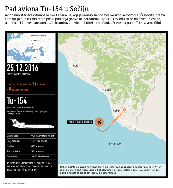 Pad ruskog aviona - Sputnik Srbija