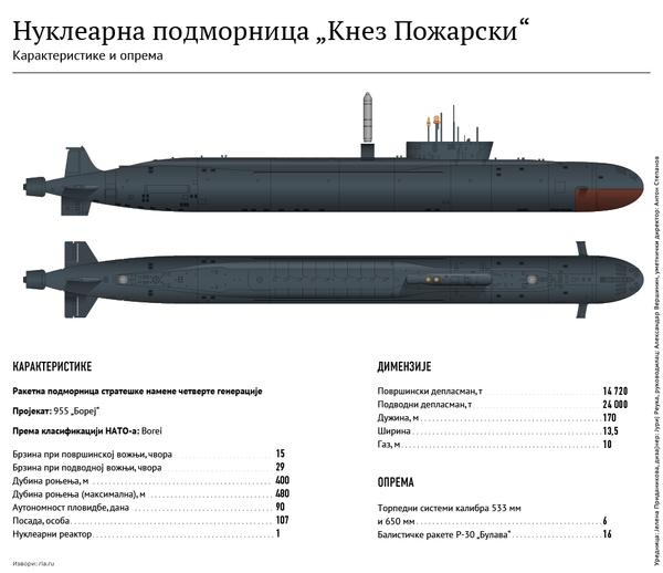 Подморница Кнез Пожарски - Sputnik Србија