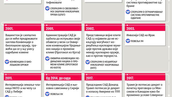 Američka kršenja međunarodnog prava - Sputnik Srbija