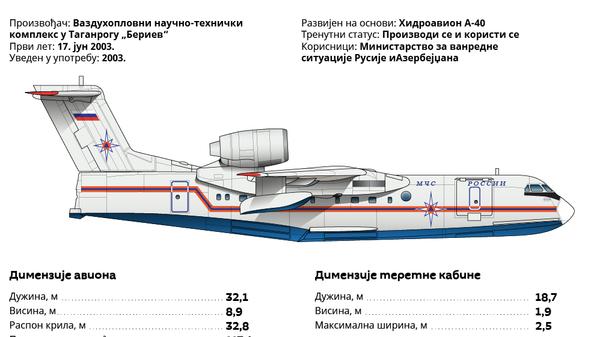 Be-200 ČS - Sputnik Srbija