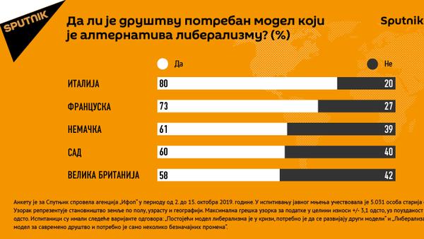 Alternativa liberalizmu - Sputnik Srbija