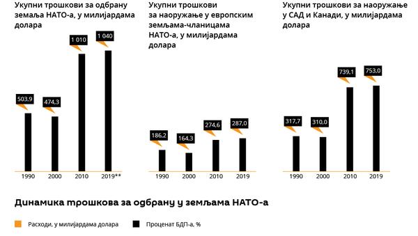 Расходи НАТО-а - Sputnik Србија