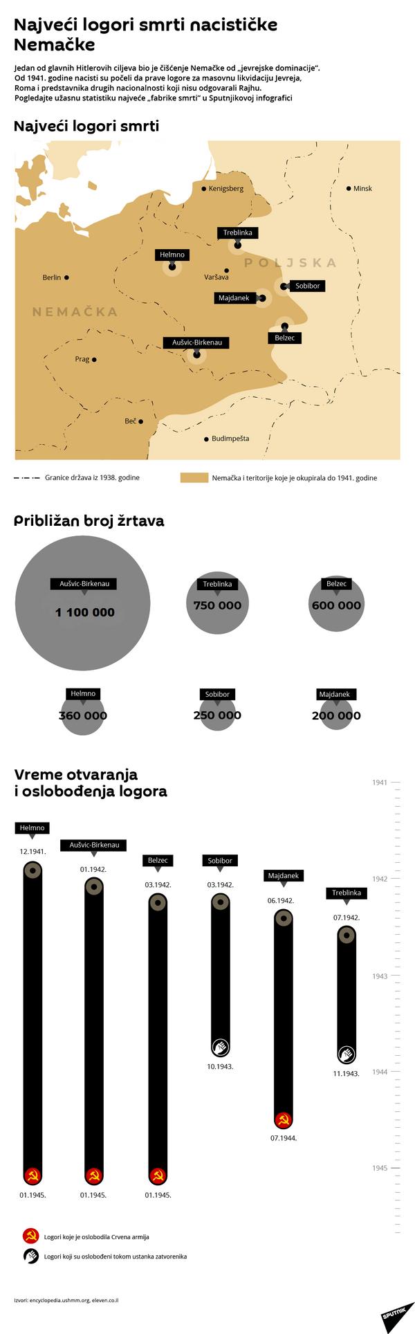 Logori smrti LAT. - Sputnik Srbija