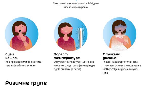 Simptomi bolesti kovid 19, koju izaziva virus korona - Sputnik Srbija